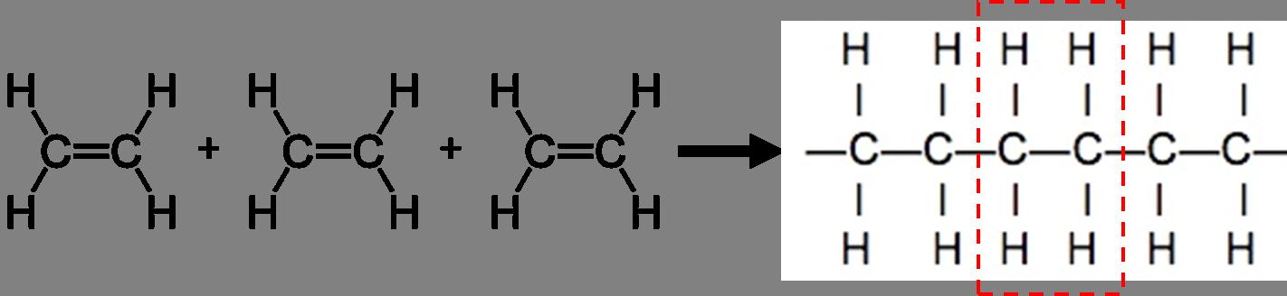 Etheen wordt polyetheen (polyethyleen)