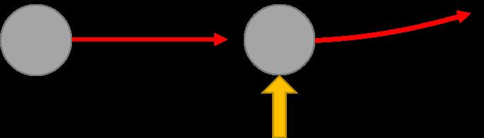 Om de richting van een bewegende kogel te veranderen moet je er tegen duwen