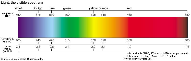 Elke kleur licht heeft een eigen golflengte, en daarmee ook een eigen energienieau.