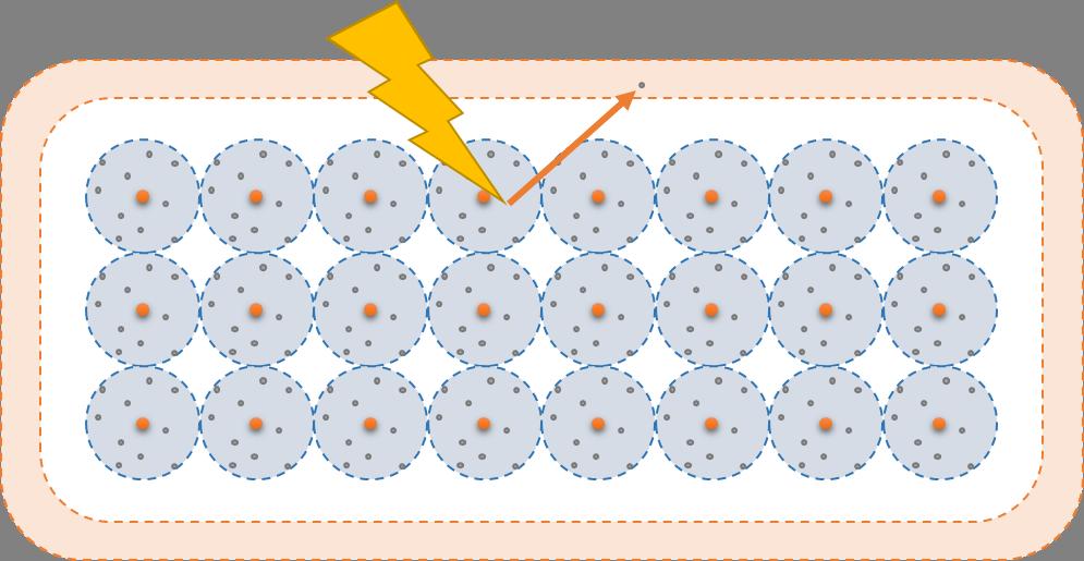 Door energie in een halfgeleider te stoppen kan een elektron in de lege geleidende wolk terecht komen.