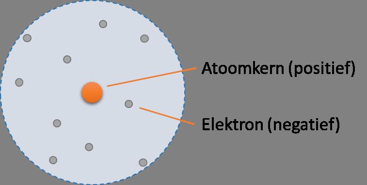 De opbouw van een atoom