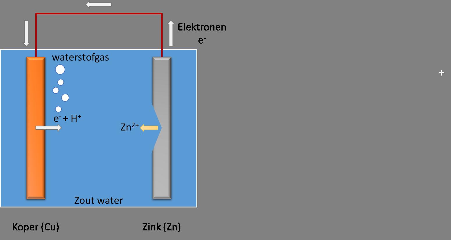 Een volledige batterij: zout water zorgt voor de geleiding van lading