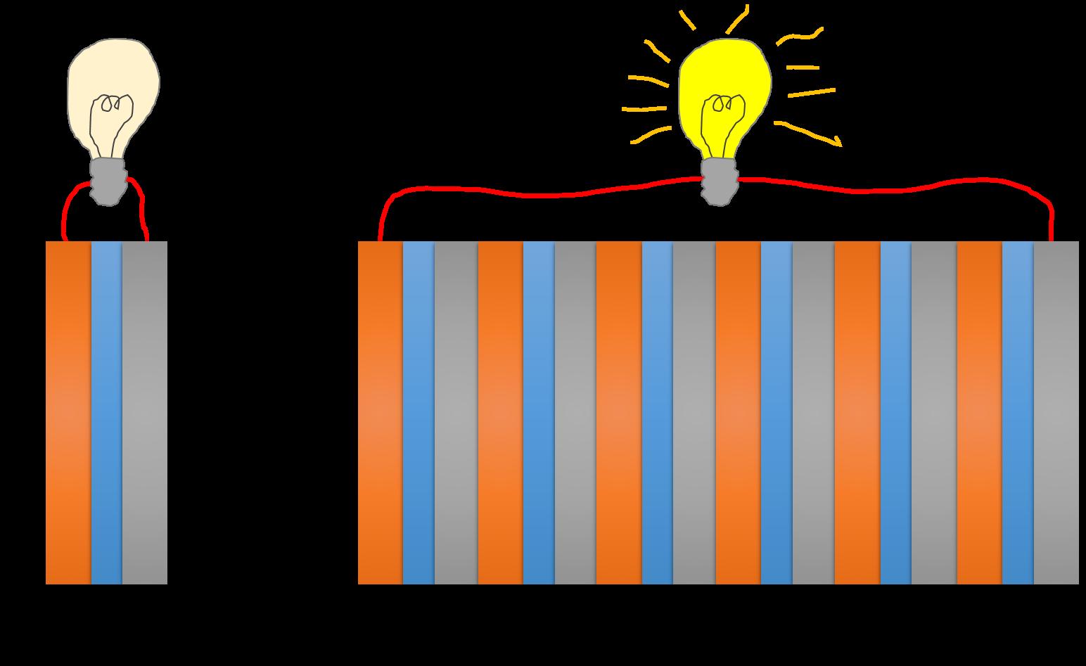 Hoe meer platen, hoe hoger de spanning of voltage