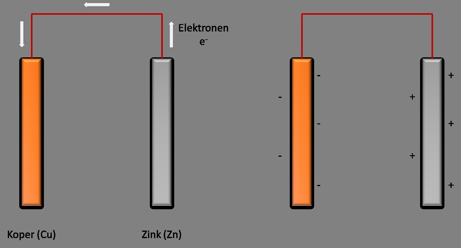 Verbind koper aan zink en de koperatomen zullen gaan trekken aan de elektronen van het zink