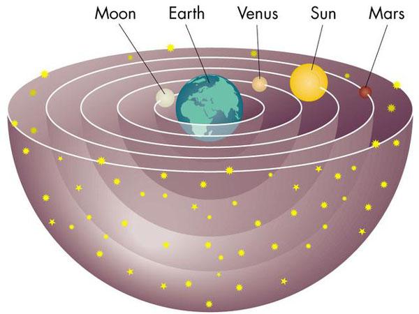 De zon draait om de aarde (?)