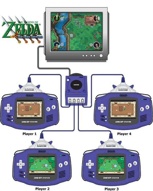 Four Swords, One GameCube, Four GameBoys