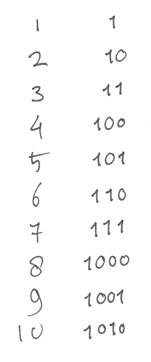 1 tot en met tien in decimaal (links) en binair (rechts)